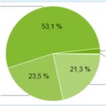 Knapp 55% aller Android-Smartphones laufen mit Android 2.1 oder höher